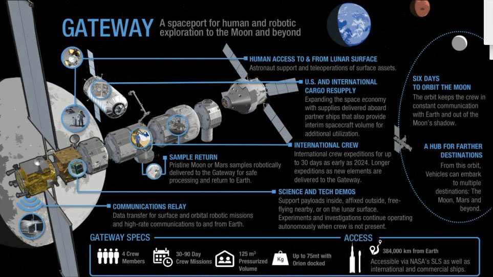 A graphic of NASA's proposed lunar gateway as of August 2018. Image Credit: NASA