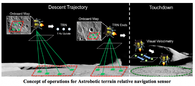 A graphic of Astrobotic's navigation system concept. Image Credit: Astrobotic Technology