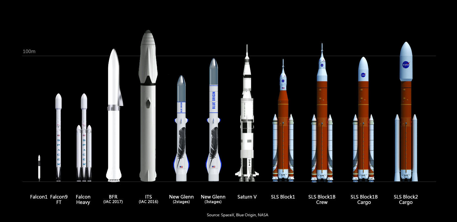 SpaceX's BFR compared to other launch vehicles. Image Credit: Thorenn