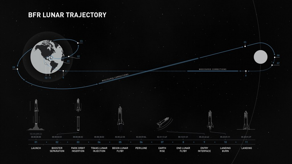 A graphic of Yusaku Maezawa's planned trip around the Moon. Image Credit: SpaceX