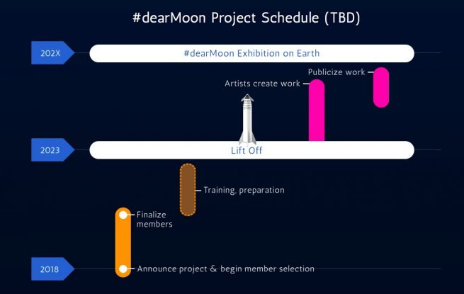 A timeline for the Maezawa's lunar trip. Image Credit: #dearMoon