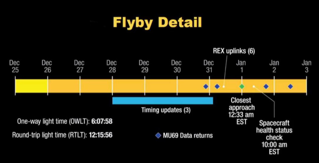 A graphic of the flyby timeline. Image Credit: NASA
