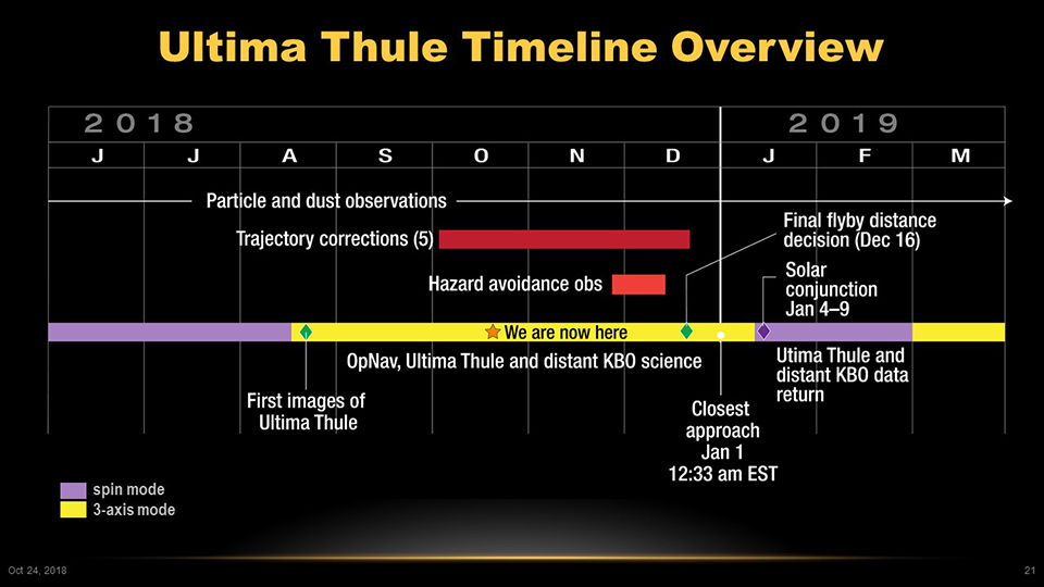 Ultima Thule Timeline Overview. Image Credit: NASA/Johns Hopkins University Applied Physics Laboratory/Southwest Research Institute