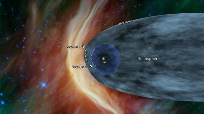This graphic shows the position of the Voyager 1 and Voyager 2 probes relative to the heliosphere, a protective bubble created by the Sun that extends well past the orbit of Pluto. Voyager 1 crossed the heliopause, or the edge of the heliosphere, in 2012. Voyager 2 is still in the heliosheath, or the outermost part of the heliosphere. Image and Caption Credit: NASA/JPL-Caltech
