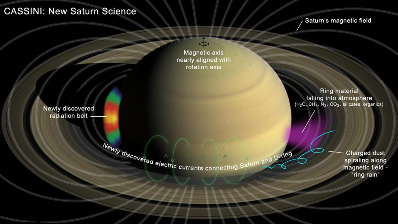 A few of the findings from Cassini's direct sampling: complex organics rain down from Saturn's rings; inner-ring particles take on electric charges and travel along magnetic-field lines; newly revealed electric-current system and radiation belt; and up-close measurement of Saturn's near-zero magnetic-field tilt. Image Credit: NASA/JPL-