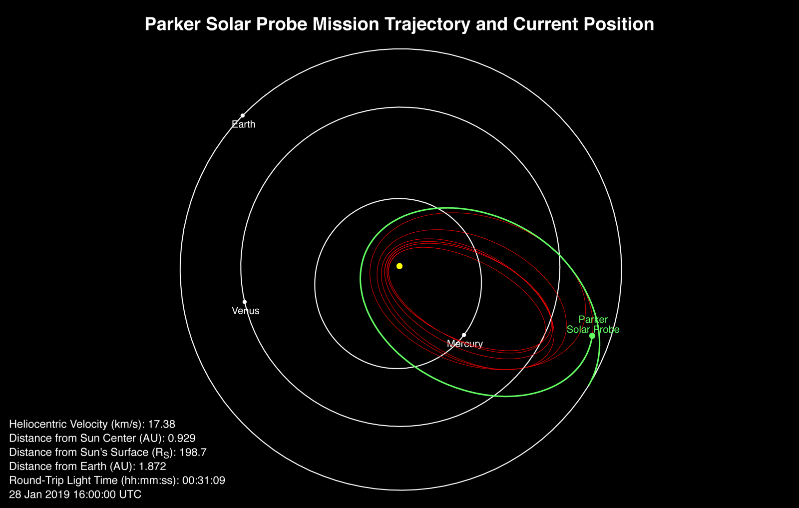 NASA released the following graphic which details Parker Solar Probe's speed, distance from the Sun and other key details about the mission as of Jan. 28, 2019. Image Credit: NASA