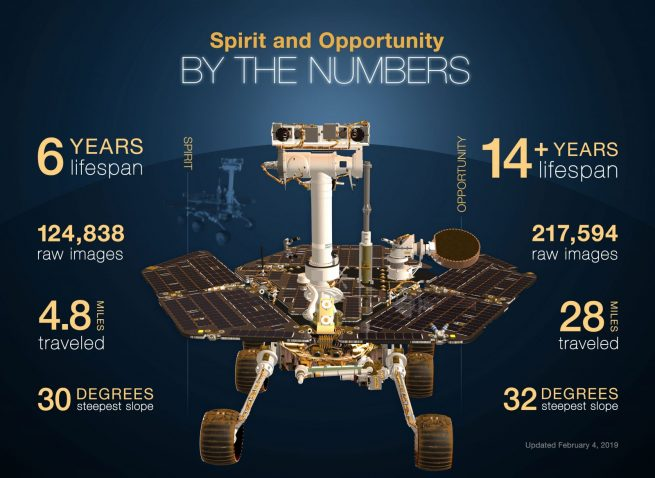 This infographic highlights NASA's twin robot geologists, the Mars Exploration Rovers (MER) Spirit and Opportunity. Image Credit: NASA-JPL-Caltech
