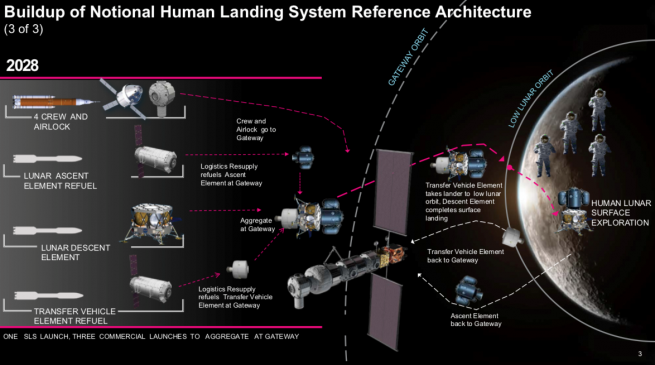 The proposed architecture would have three parts that could be launched, in part, by commercial rockets, refueled by commercial spacecraft, and be based at NASA's future Lunar Gateway. Image Credit: NASA