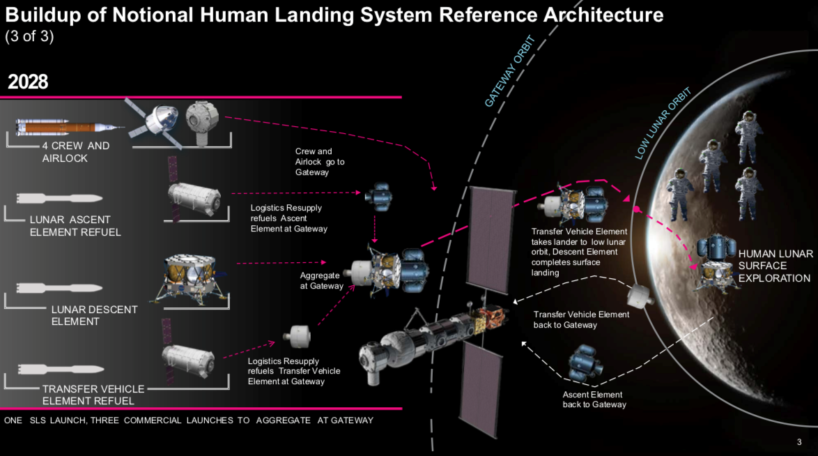 The proposed architecture to send humans to the Moon by 2028 had three parts that could be launched, in part, by commercial rockets, refueled by commercial spacecraft, and be based at NASA's future Lunar Gateway. To meet the vice president's 2024 deadline, it is expected to require the acceleration of these plans. Image Credit: NASA