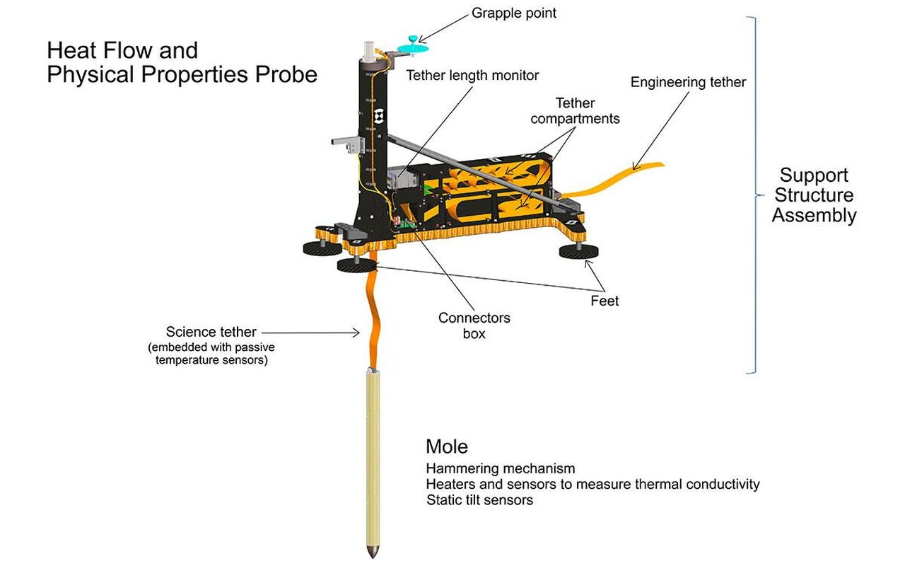 An artist's concept of InSight's heat probe, called the Heat and Physical Properties Package (HP3), annotates various parts inside of the instrument. Image Credit: NASA/JPL-Caltech/DLR