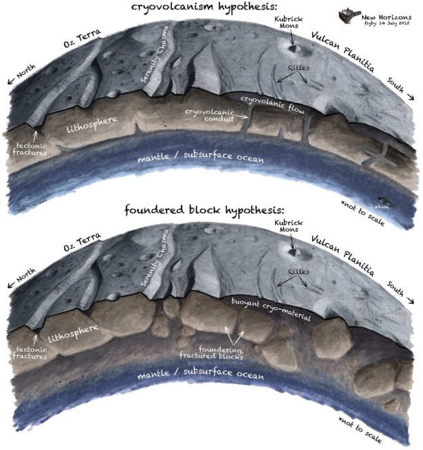 Scientist and study author Ross Beyer illustrated the two most likely ways that Vulcan Planitia could have been flooded by icy slush. Image Credit: James Tuttle Keane, from Beyer et al. 2019