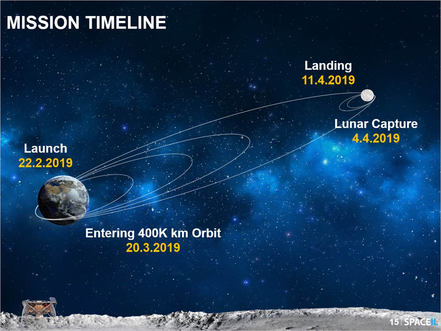 SpaceIL's lunar lander will take several months to gradually raise its orbit to be captured by the Moon's gravity. Once in lunar orbit, it will perform a deorbit burn to land on the surface. Image Credit: SpaceIL