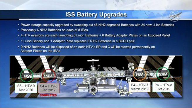 A graphic of the past, current and planned upgrades for the batteries on the space station's truss segment. Image Credit: NASA