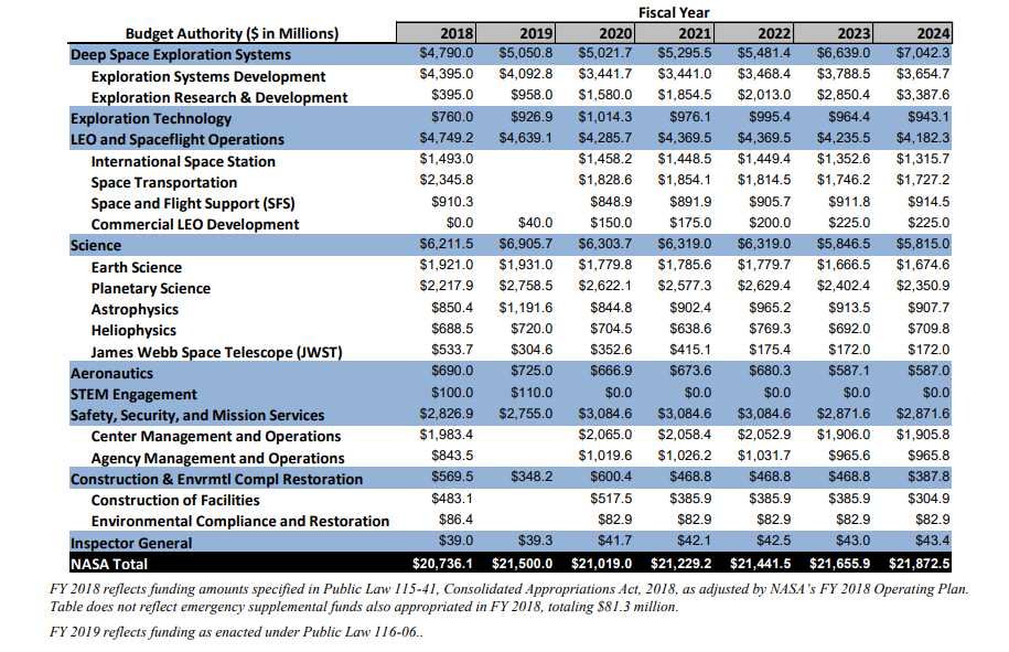 NASA's FY 2020 budget request. Image Credit: NASA