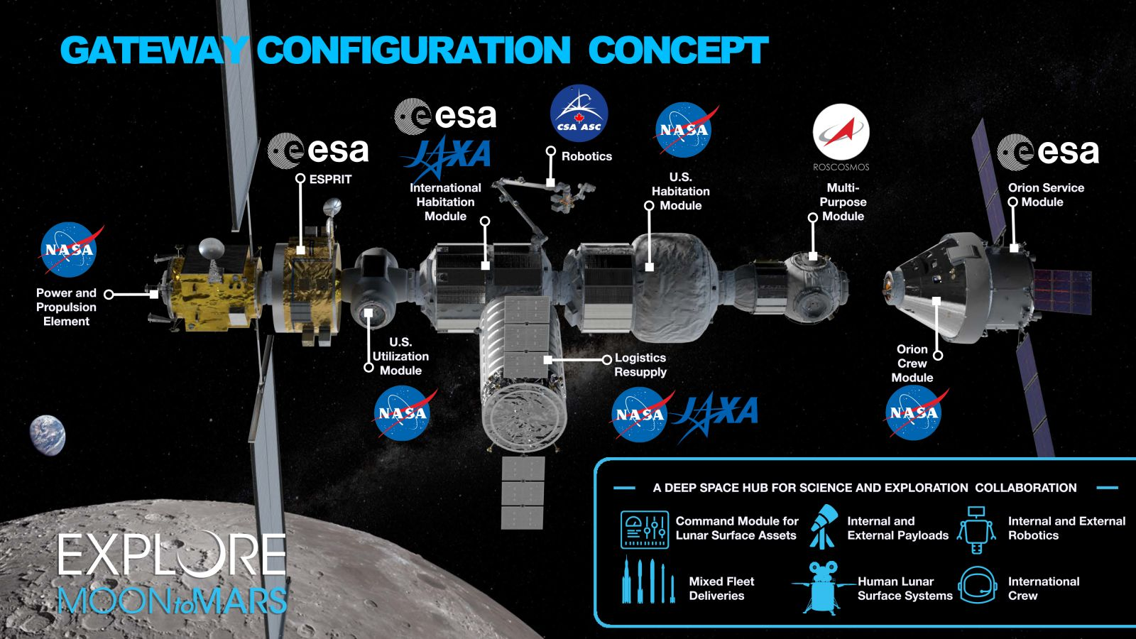 A proposed Lunar Gateway configuration as of March 2019. This graphic shows where international partner agencies could contribute. While most International Space Station partners have expressed an interested in the project, only the Canadian Space Agency has committed to joining NASA. Image Credit: NASA