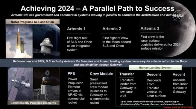 A NASA graphic showcasing the Artemis program during phase one between now and 2024. Artemis 3 would see a crew land on the Moon in 2024. Image Credit: NASA
