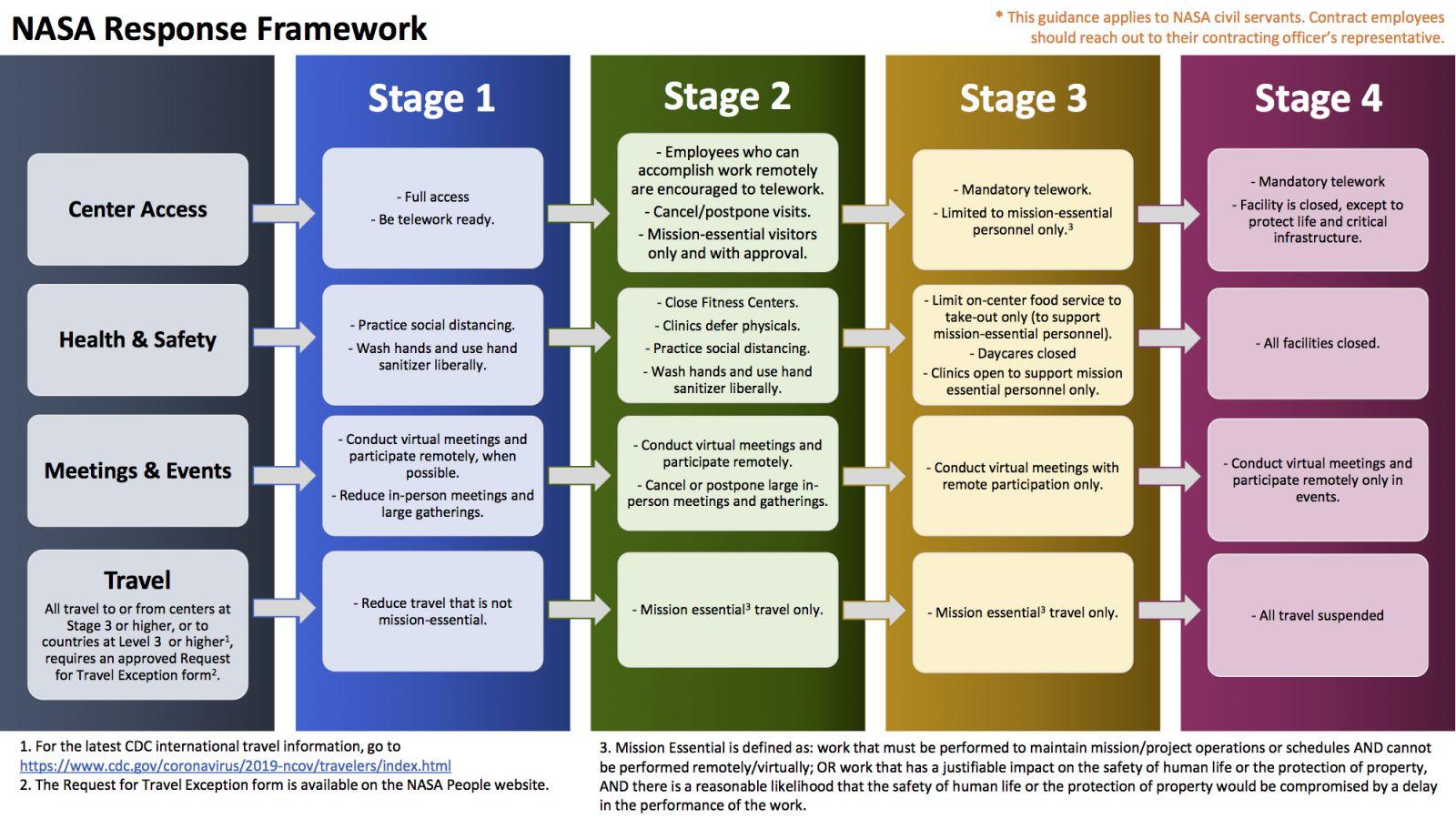 nasa response framework