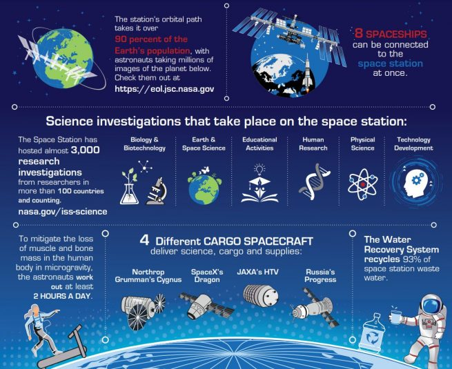 During 20 years of continuous human presence, nearly 3,000 research investigations have been performed at the ISS. Credit: NASA
