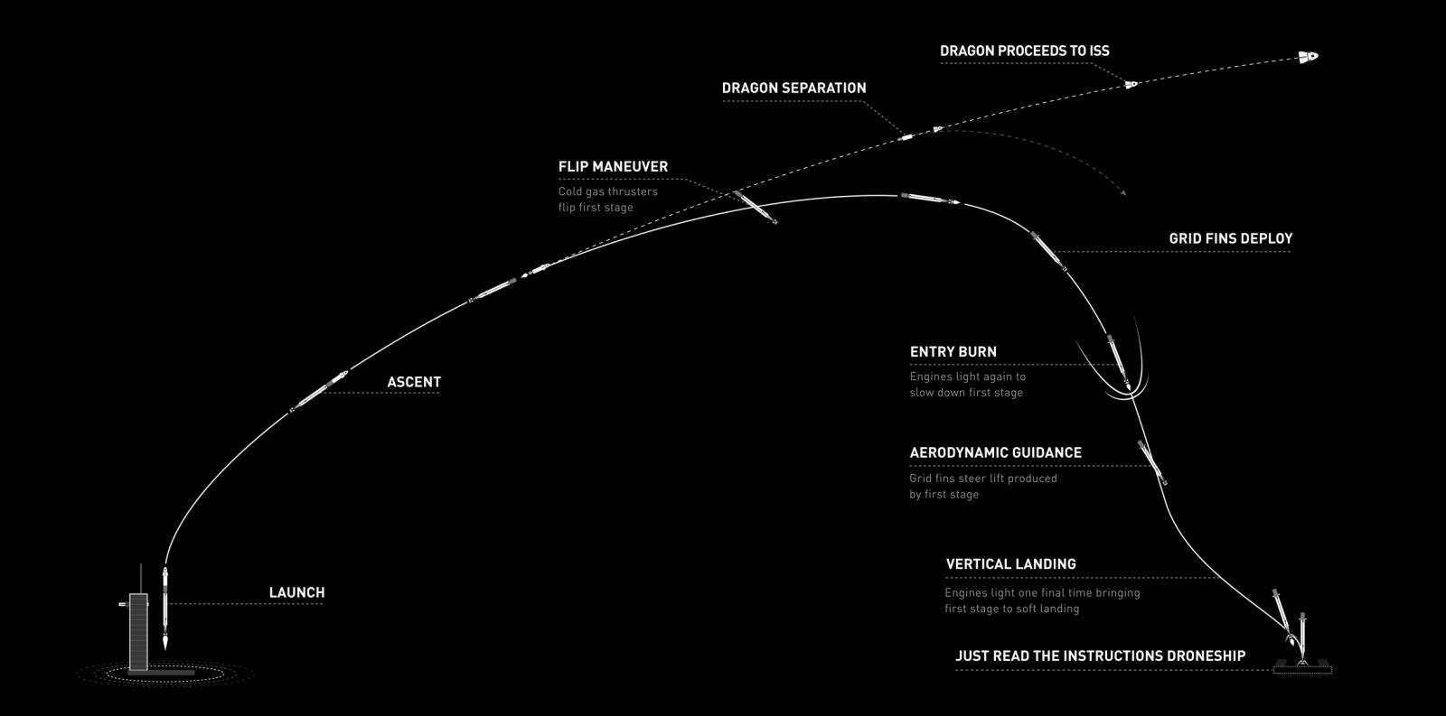 Launch profile of Crew-1