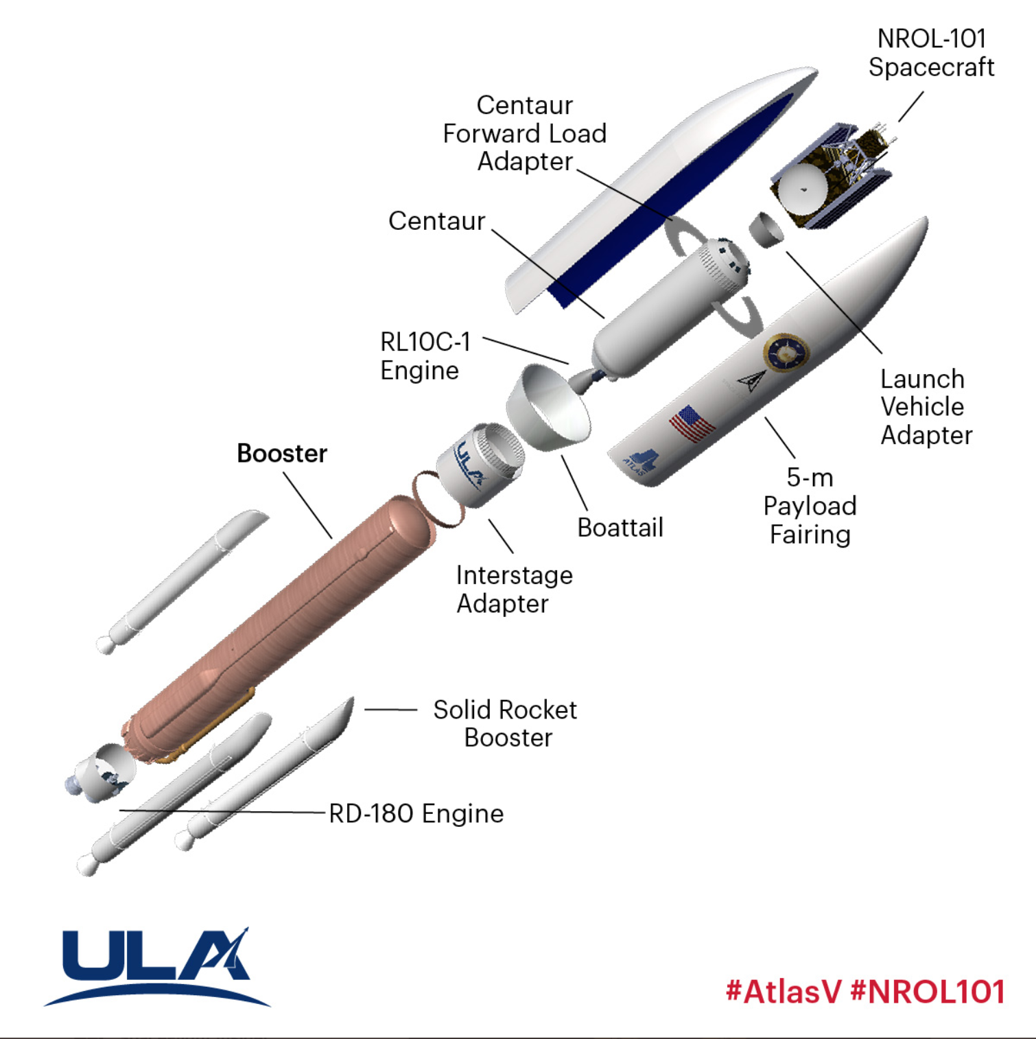 Illustration of the Atlas V rocket used to launch the NROL-101 mission today. Credit: United Launch Alliance
