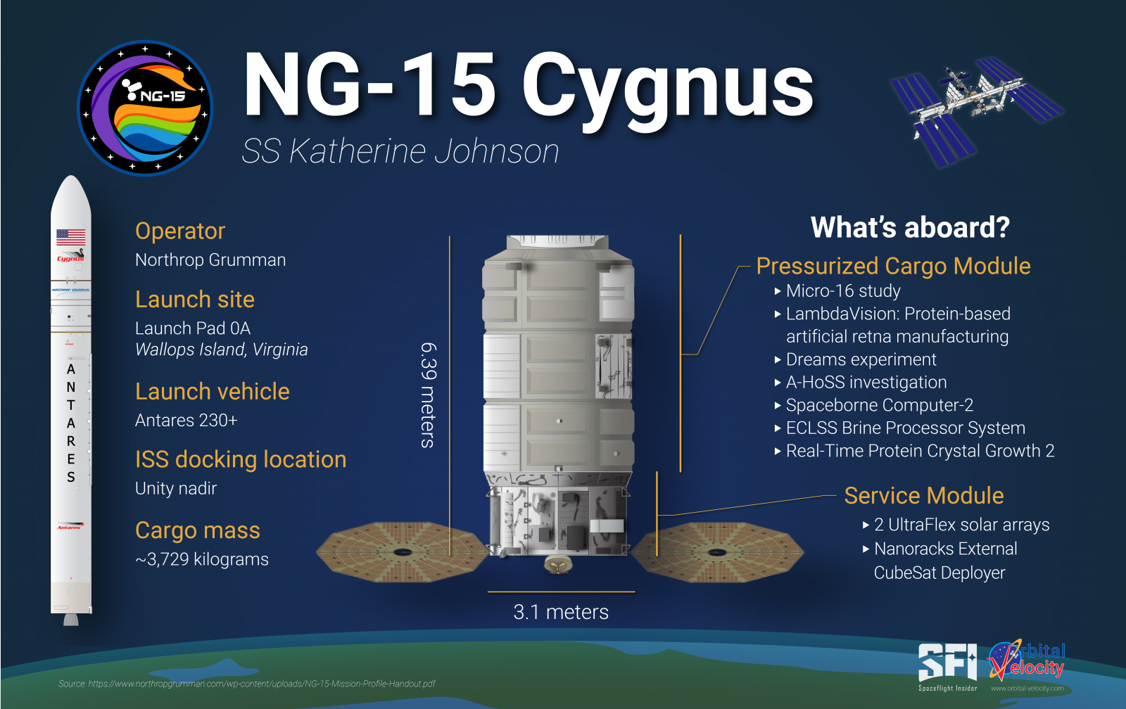 An overview of what is aboard the NG-15 Cygnus spacecraft. Credit: Derek Richardson / Spaceflight Insider / Orbital Velocity