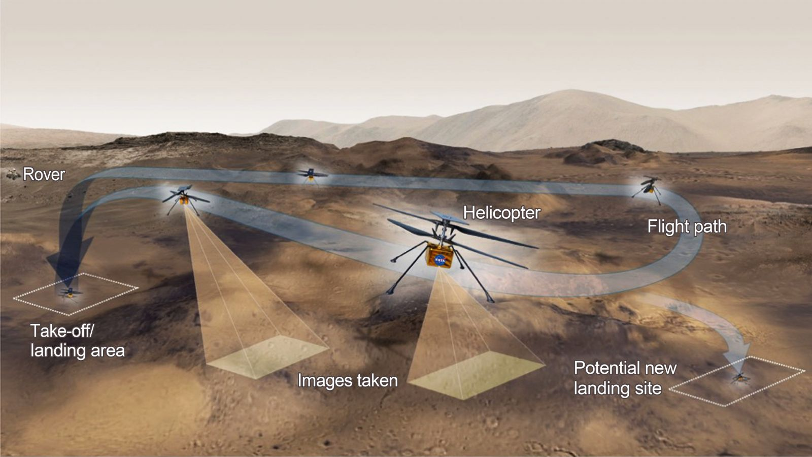 An illustration of Ingenuity's test campaign. Credit: NASA