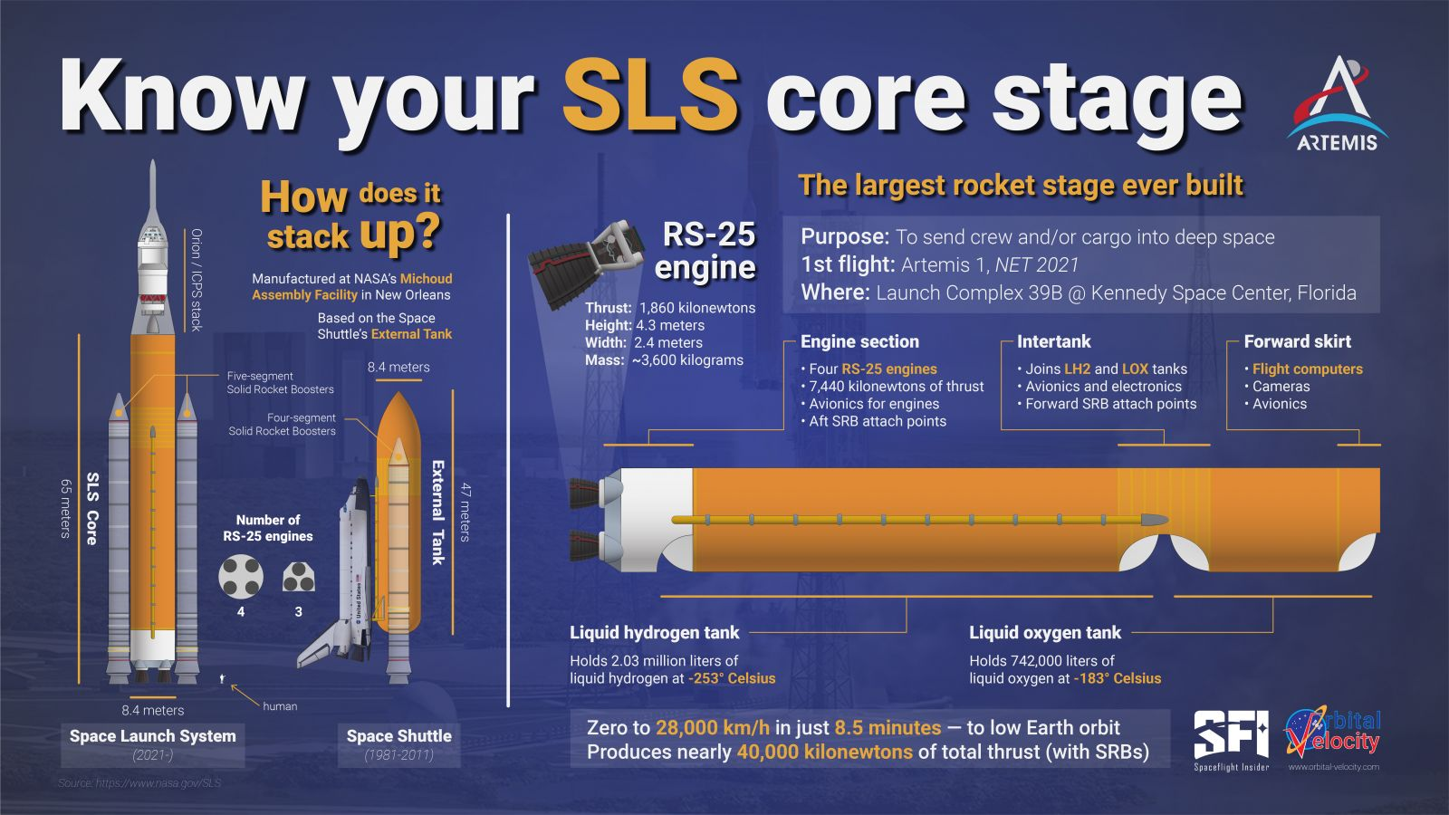 An infographic on the Space Launch System and how it compares to the space shuttle external tank. Credit: Derek Richardson / Spaceflight Insider / Orbital Velocity