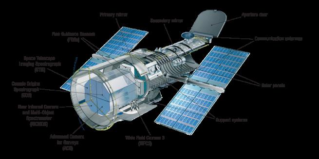The scientific instrument of the Hubble Telescope. Image source: NASA, ESA