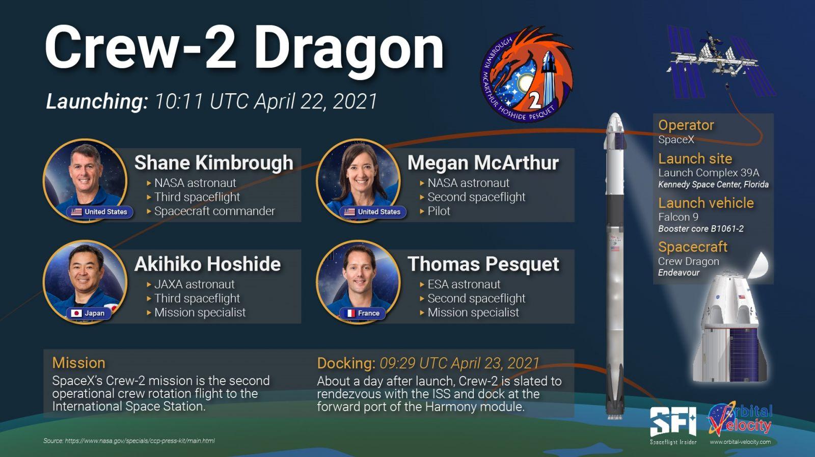 An infographic showing some of the basic Crew-2 details. Credit: Derek Richardson/Spaceflight Insider/Orbital Velocity