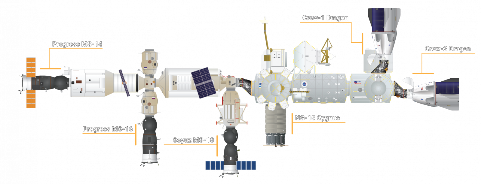 The docking configuration at the International Space Station as of April 24, 2021. There are now six visiting vehicles attached to the orbiting laboratory. Credit: Derek Richardson/Orbital Velocity