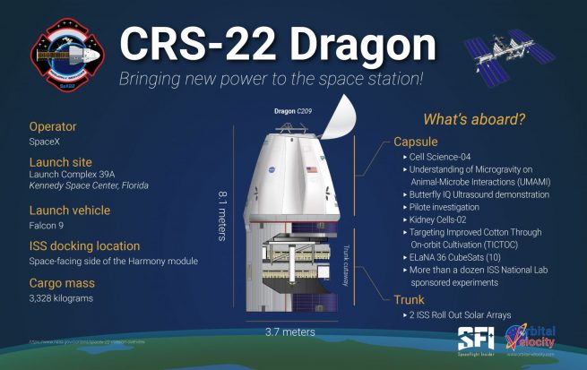 An infographic over some of the items aboard CRS-22. Credit: Derek Richardson / Spaceflight Insider / Orbital Velocity