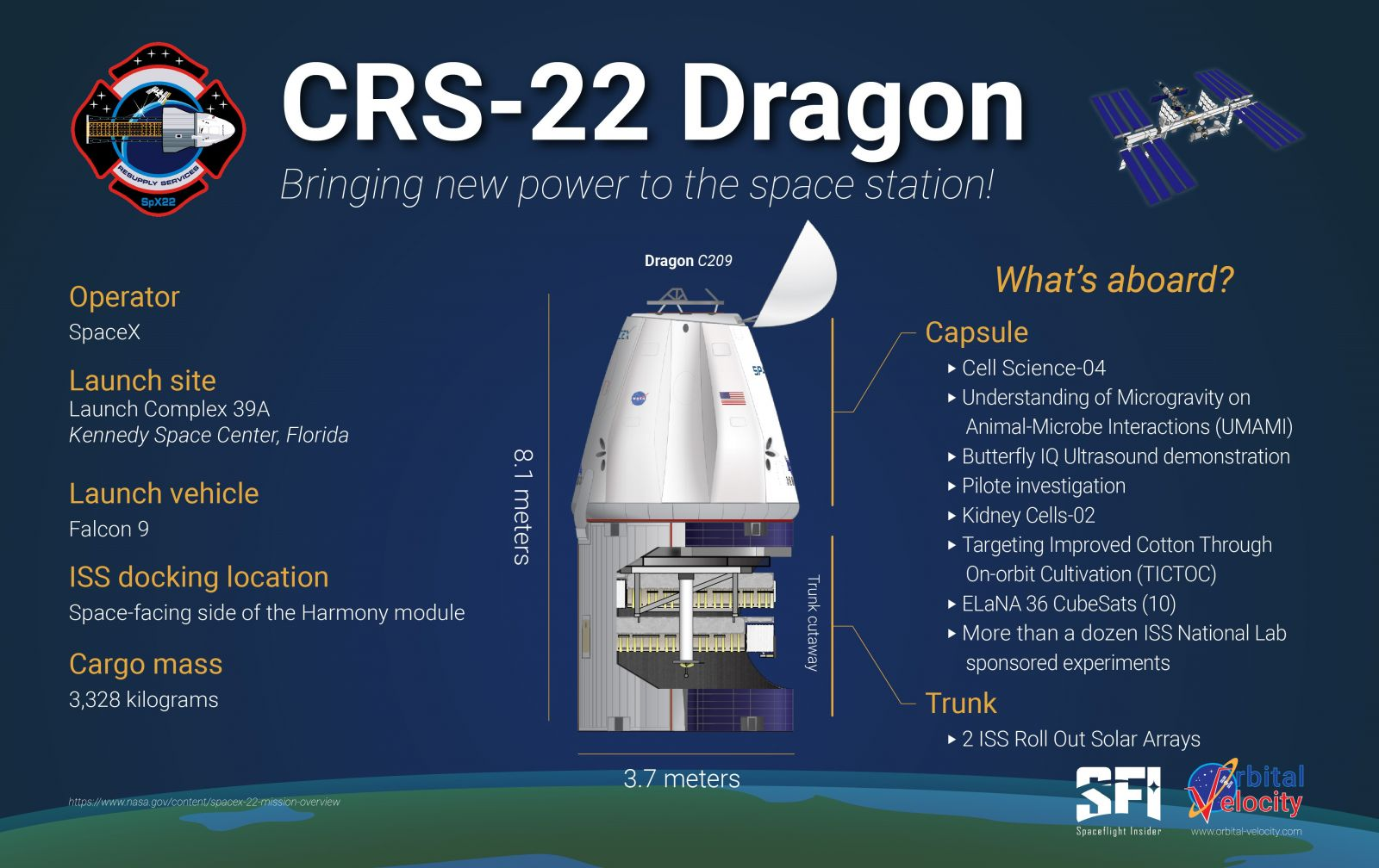 An infographic over some of the items aboard the CRS-22 Dragon spacecraft. Credit: Derek Richardson / Spaceflight Insider / Orbital Velocity