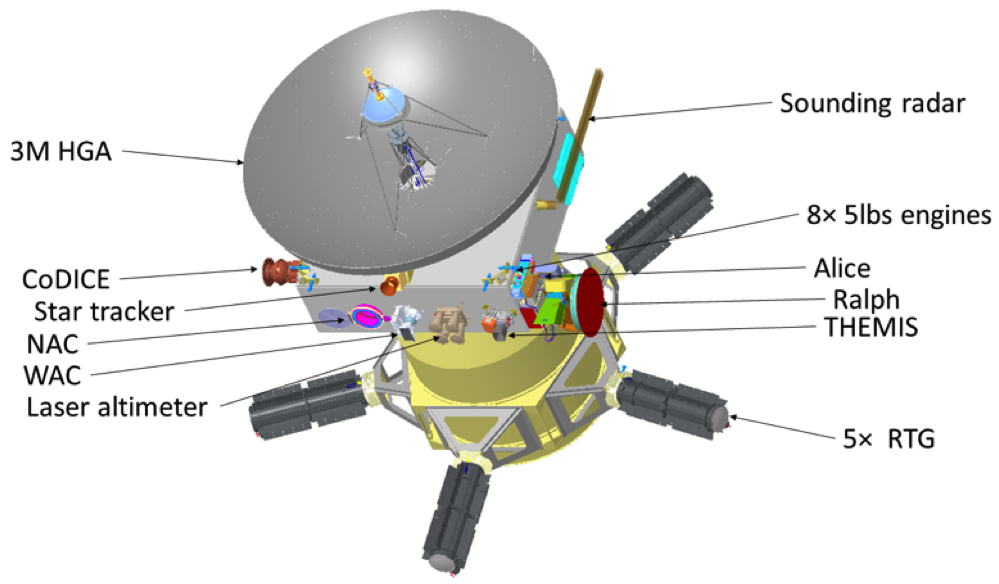 Depiction of the proposed Persephone spacecraft, with five RTGs and a few high-resolution cameras. Credit: Carly Howett