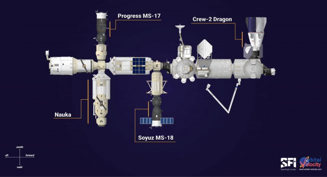 The location of the Nauka module on the International Space Station. Also annotated are the locations of the three visiting spacecraft currently at ISS: Progress MS-17, Soyuz MS-18 and Crew-2 Dragon. Credit: Derek Richardson / Spaceflight Insider / Orbital Velocity