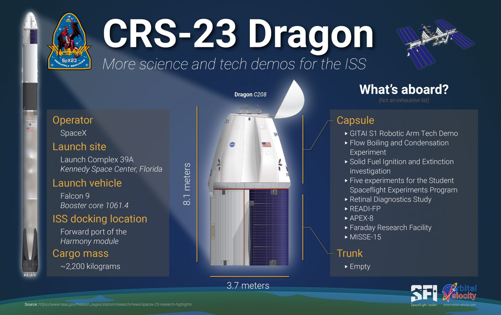 An overview of the cargo in CRS-23 being sent to the ISS. Credit: Derek Richardson / Spaceflight Insider / Orbital Velocity