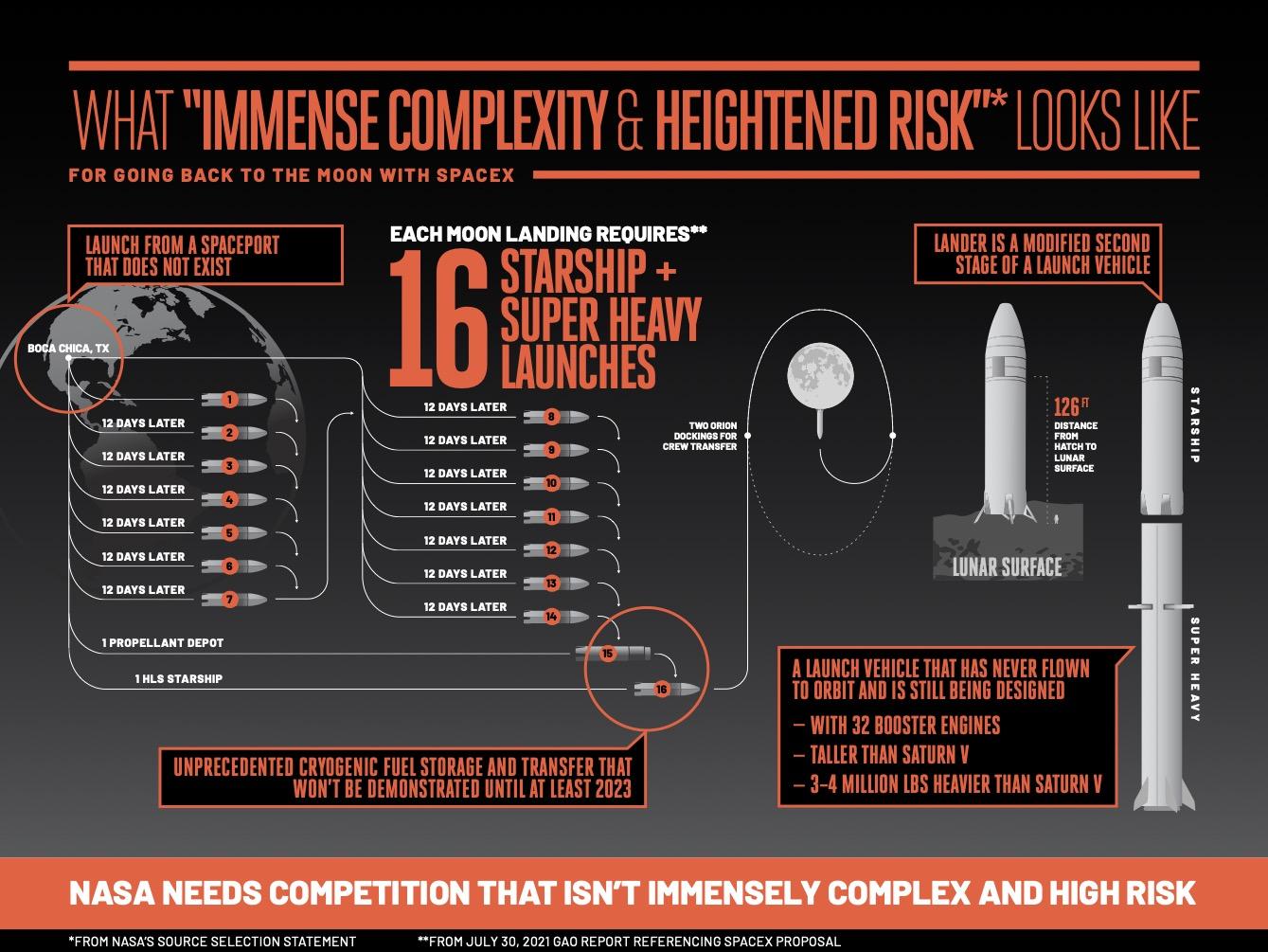 Infographic Credit: Blue Origin