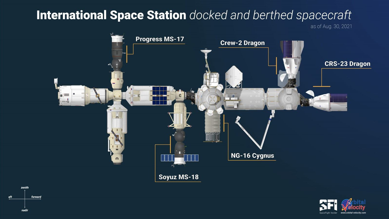 The docking configuration of the ISS as of CRS-23's docking on Aug. 30, 2021. Credit: Derek Richardson / Spaceflight Insider / Orbital Velocity
