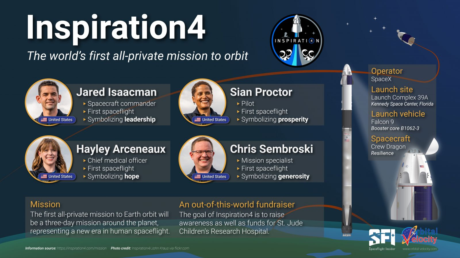 An infographic over the Inspiration4 crew and its mission. Credit: Derek Richardson / Spaceflight Insider / Orbital Velocity